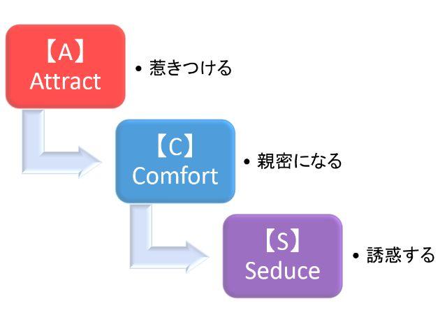 ACSモデル概念図